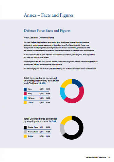 Defence White Paper 2016 Defence Force